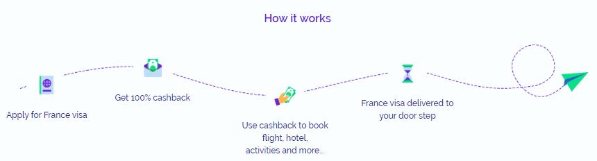 blinkvisa process france visa
