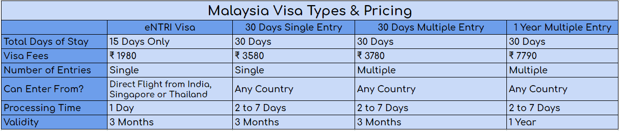 Malaysia Visa On Arrival For Indians Ultimate Guide