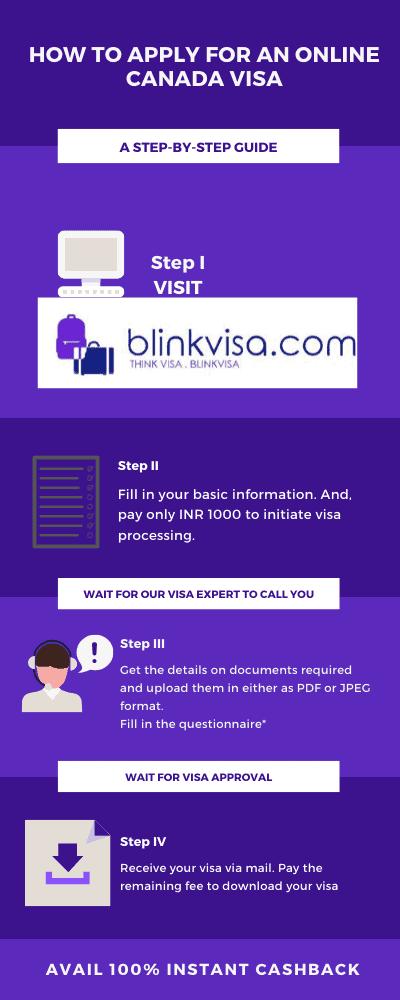 Apply Canada visa online