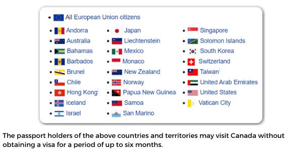 Canada visa exempt passports