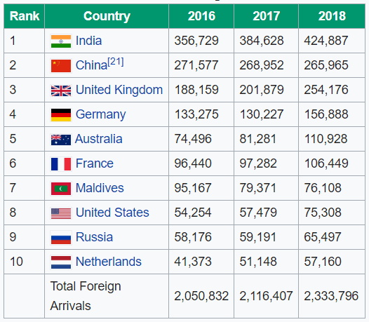 Sri Lanka Tourism Statistics