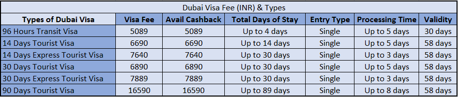 Dubai visa fee and types