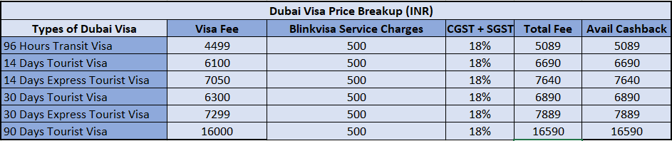 Dubai visa price breakup