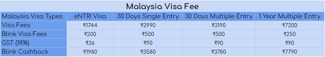 malaysia visa cost breakage