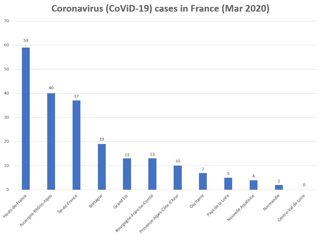 Impact of coronavirus on France tourism statistics 2020