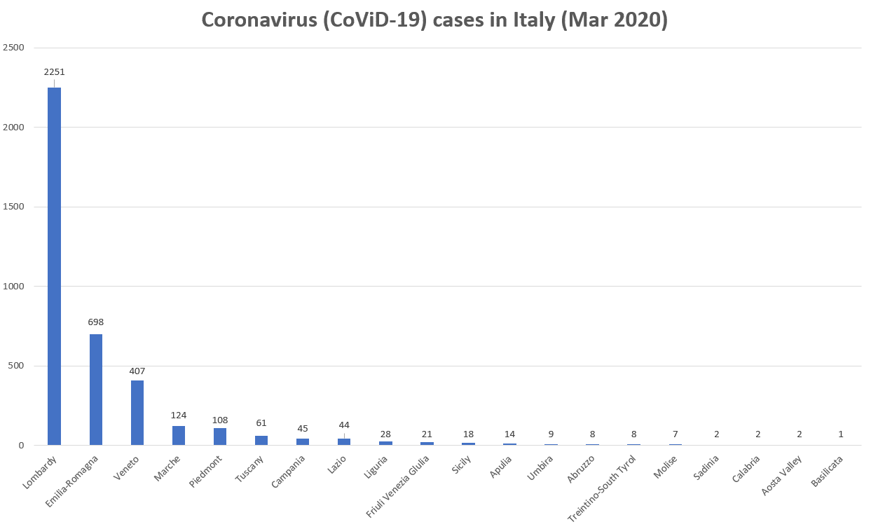 Impact of coronavirus on Italy tourism statistics 2020