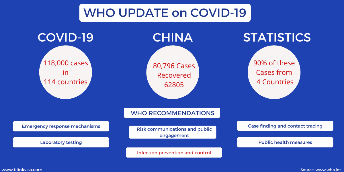 Coronavirus in Singapore 2020: Coronavirus Impact on Travel Sector