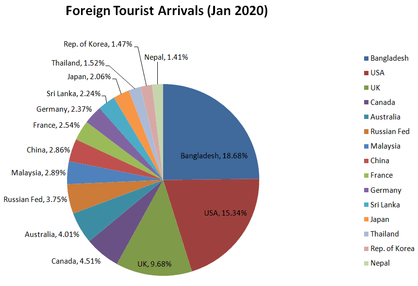 India tourism statistics_foreign tourist arrivals 2020