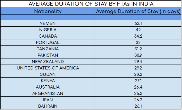 Average Duration of Stay by FTA's in India