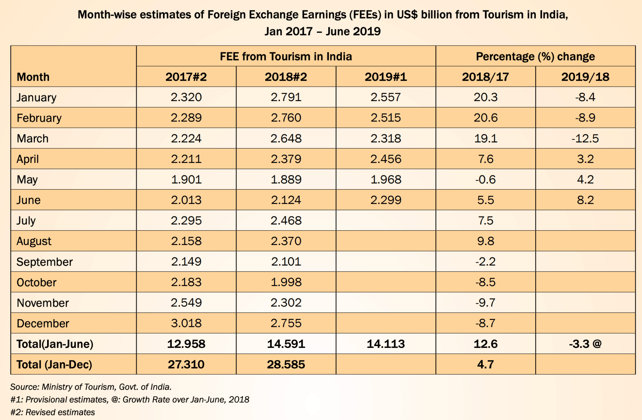 Foreign Exchange earnings India