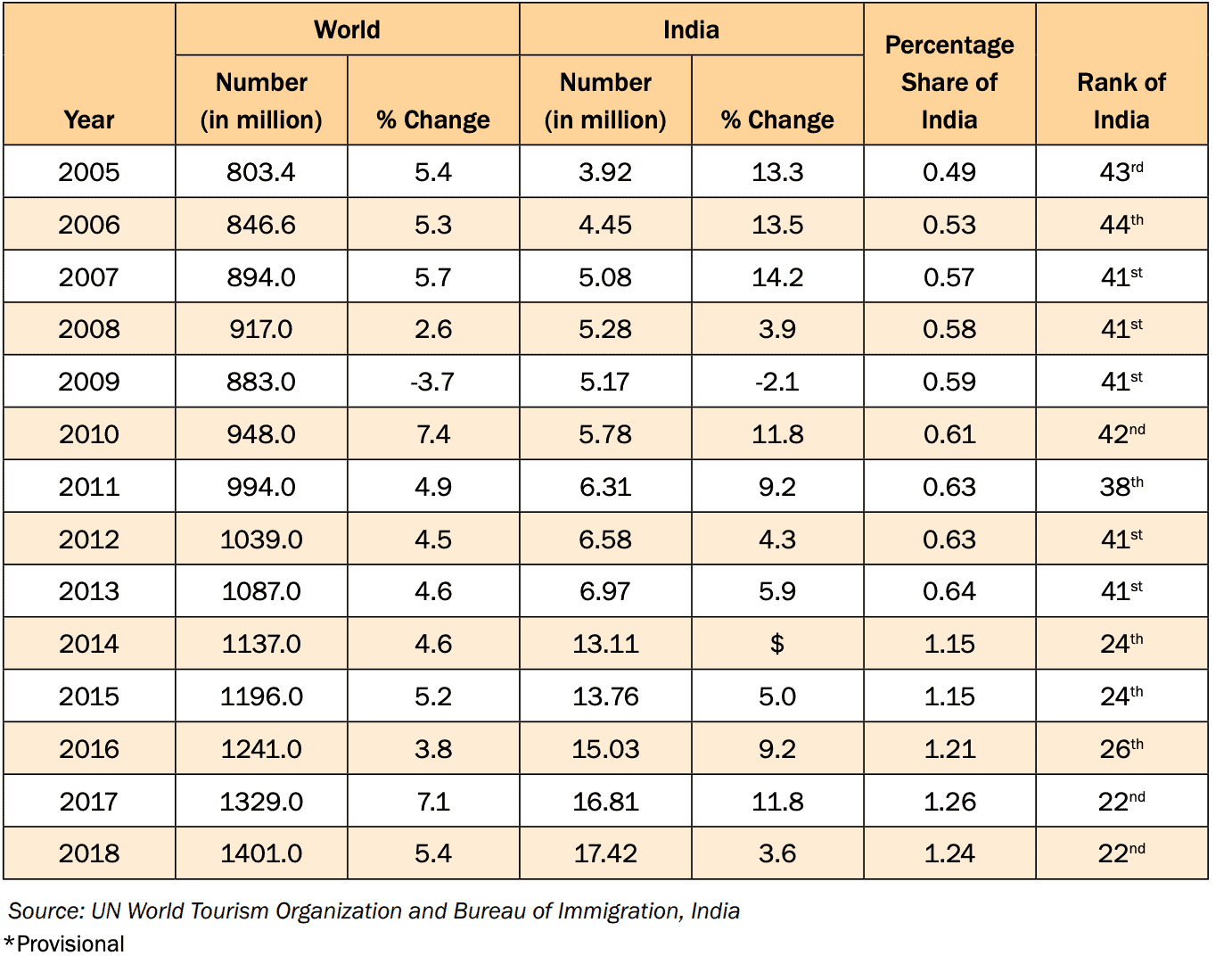 INTERNATIONAL TOURIST ARRIVALS IN WORLD AND INDIA