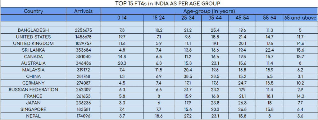 Age Group - Top 15 FTA's in India
