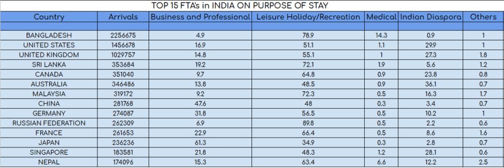 Top 15 FTA's in India on Purpose of Day
